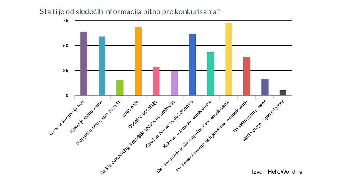Sta je kandidatima bitno pre konkurisanja - HR Blog - HR Lab
