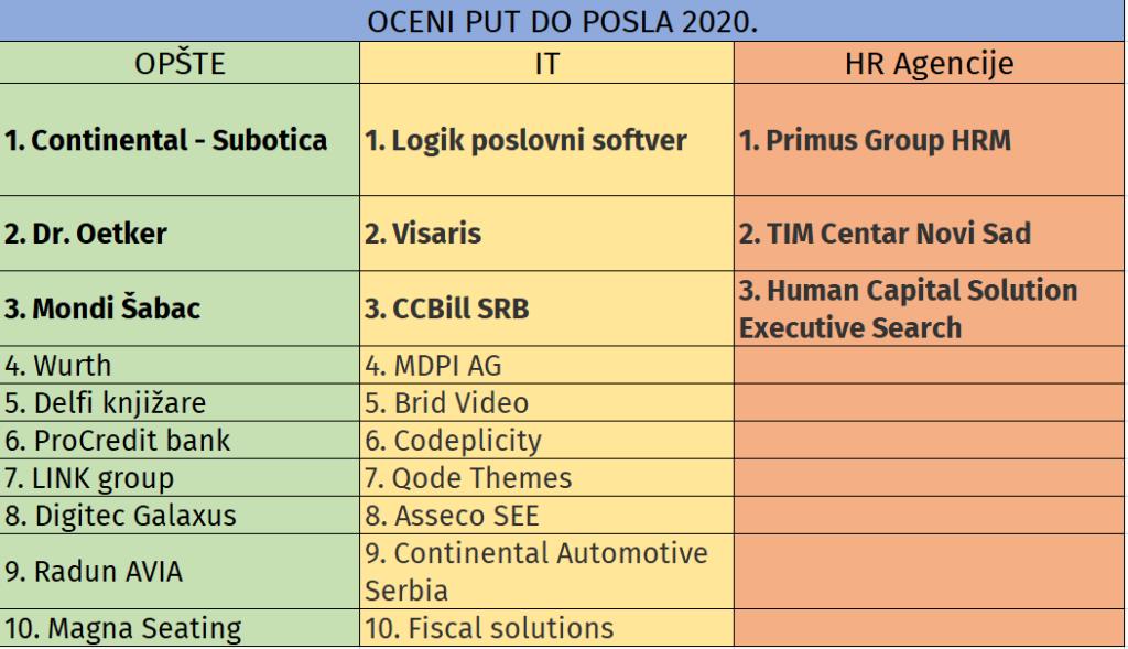 OPP-lista dobitnika
